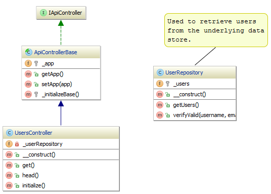 Working With Uml Class Diagrams Phpstorm Confluence