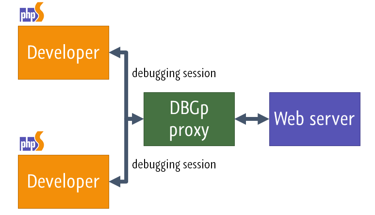 Multi-user debugging in PhpStorm with Xdebug and DBGp proxy